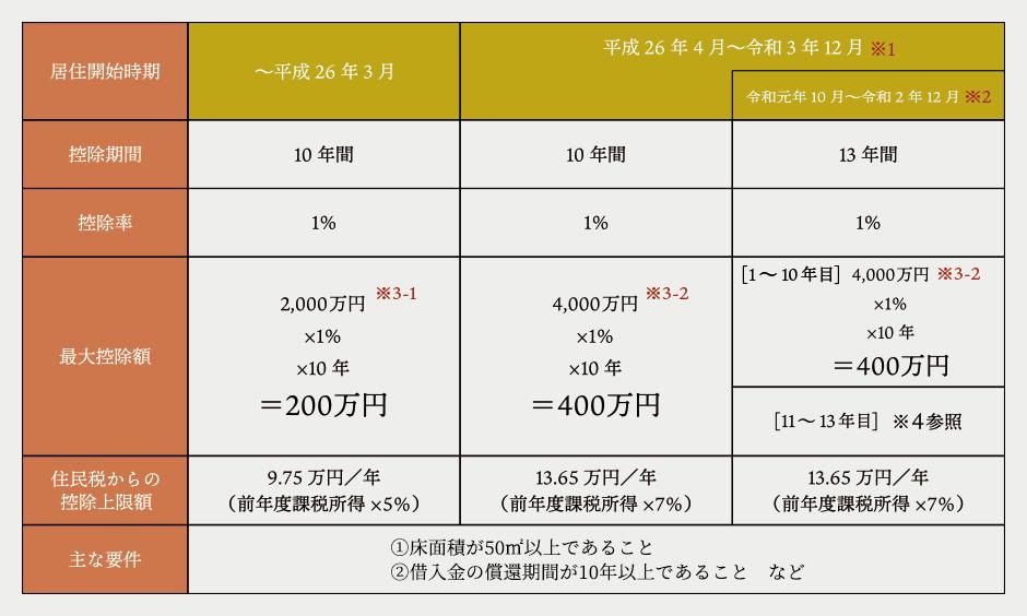 今なら住宅ローン減税最大400万円!